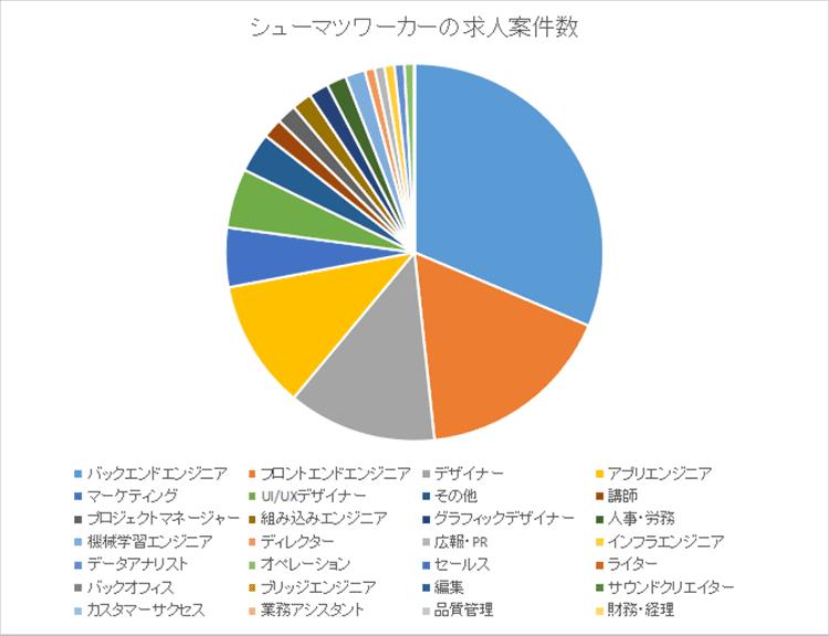 シューマツワーカー円グラフ