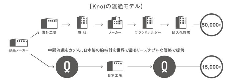 Knot(ノット)の流通モデル