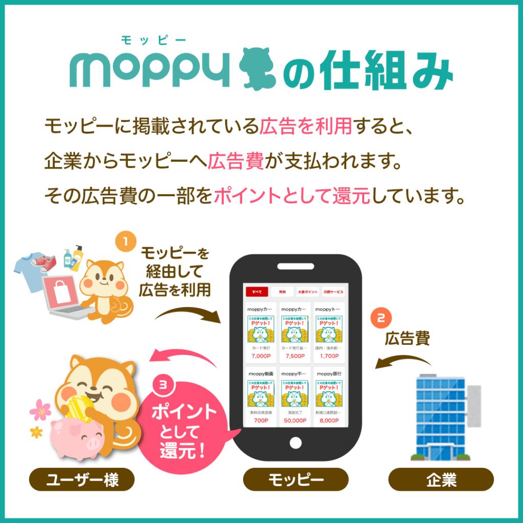 モッピー(moppy)とは?