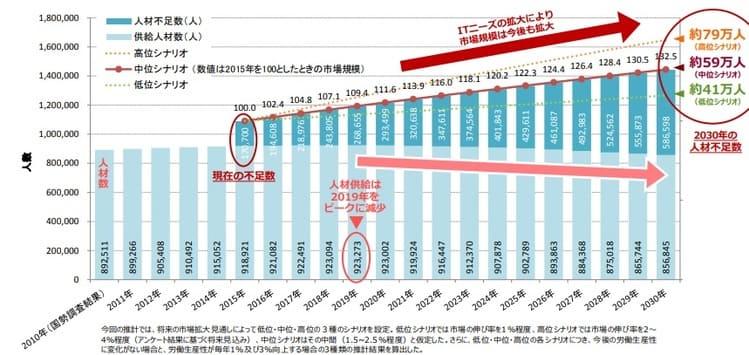 IT人材の最新動向と将来推計に関する調査結果(経済産業省)