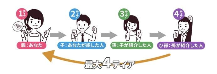 4ティア友達紹介制度