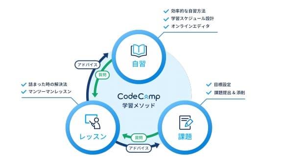 CodeCampの学習メソッド