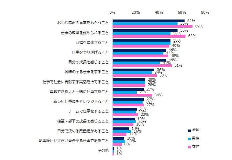 「仕事においてやりがいを感じること」のアンケート調査